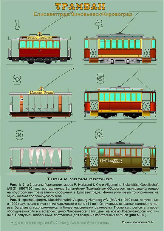 типи трамваїв